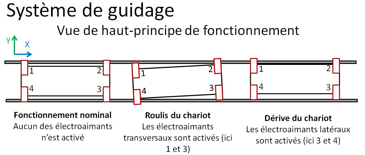 5-Guidage%20principe